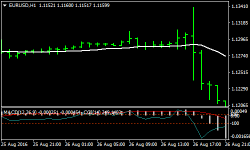 Daily Forex Scalping Strategy