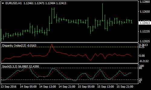 disparity-index-reversal-forex-scalping-strategy