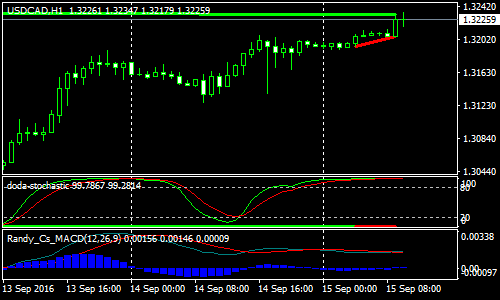 divergence-forex-scalping-strategy