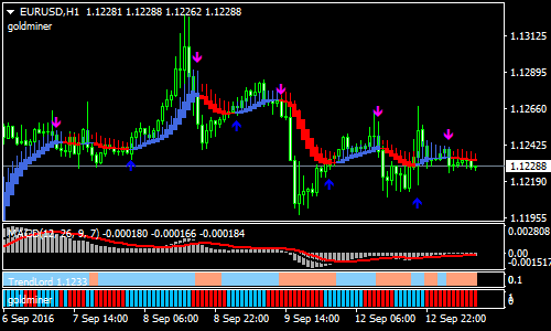 divine-green-forex-scalping-strategy