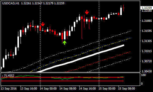 envelope-reversal-forex-scalping-strategy
