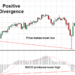 Forex Strategy MACD