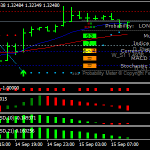 Forex Trend Direction Scalping Strategy