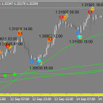 Apat Bollinger band Forex Scalping Strategy