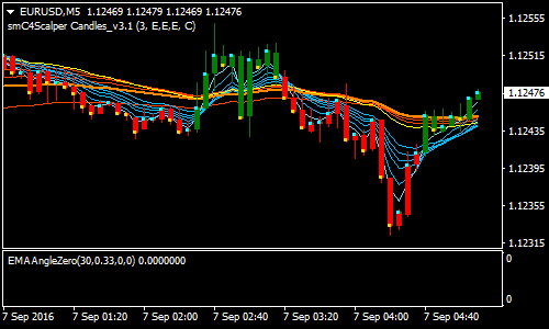 GMMA and EMA Angle Forex Scalping Strategy