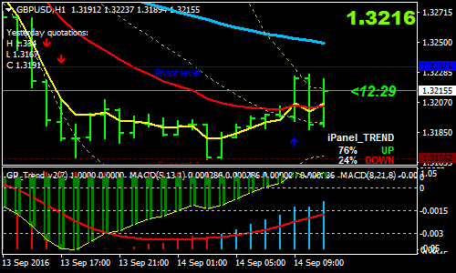 GP Trend Forex Scalping Strategy