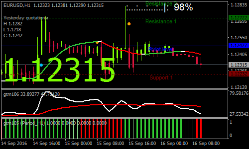Golden Trend Slope Forex Scalping Strategy