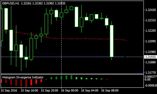 histogram-divergence-forex-scalping-strategy