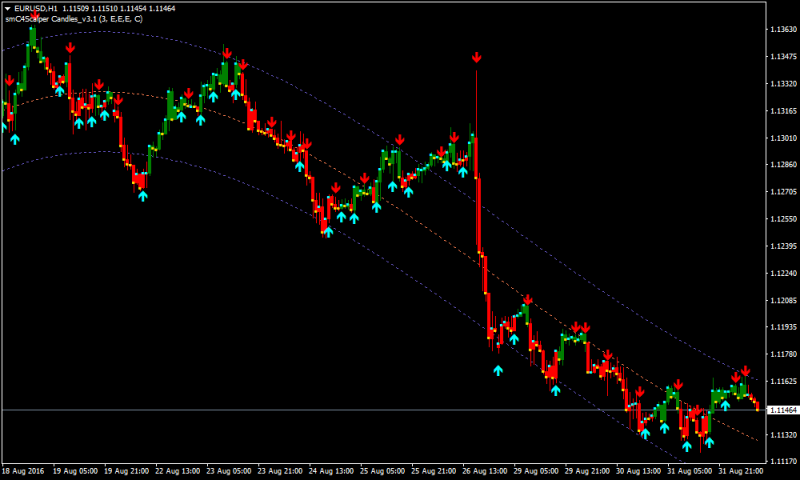 I-regression Forex Renko Chart Strategy