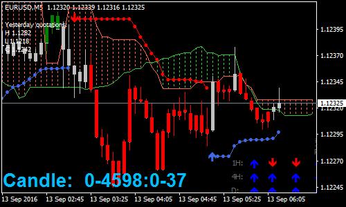ichimoku-trading-forex-scaling-strategy