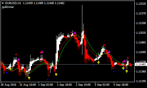 Instant Trendline Filter Forex Scalping Strategy