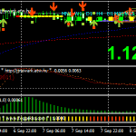 JJN With Nonlag Forex Scalping Strategy