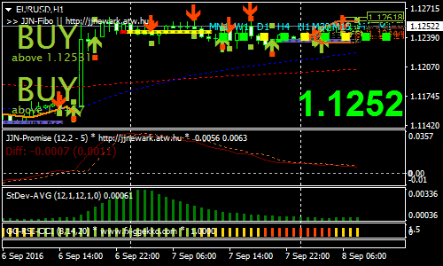 jjn-with-nonlag-forex-scalping-strategy