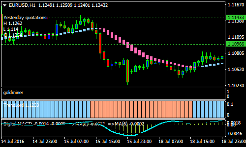 Lord Forex Scalping Strategy