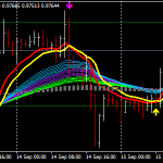 Moving Average Rainbow Forex Scalping Strategy