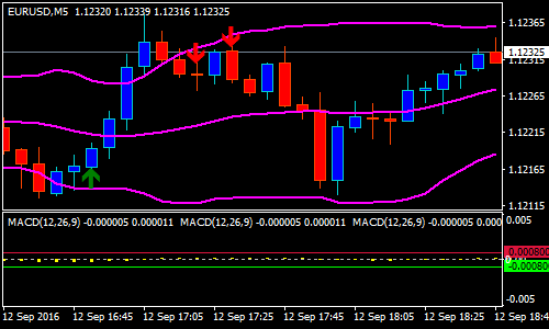 MACD Reversal Forex Scalping Strategy