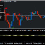 MACD Trend Forex Scalping-Strategie