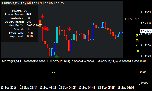 macd-trend-forex-scalping-strategy