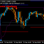 MT4 Forex Spectrum Scalping Strategy