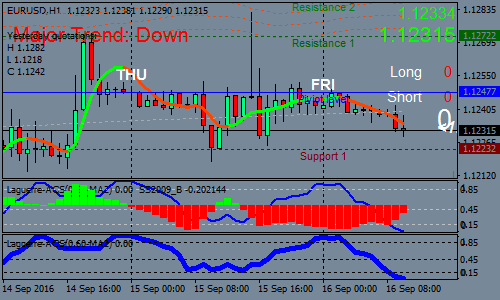 multibands-with-laguerre-forex-scalping-strategy