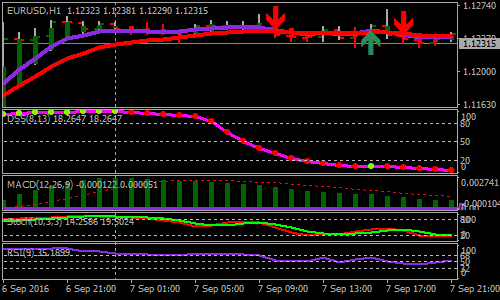 New York Session Forex Scalping Strategy