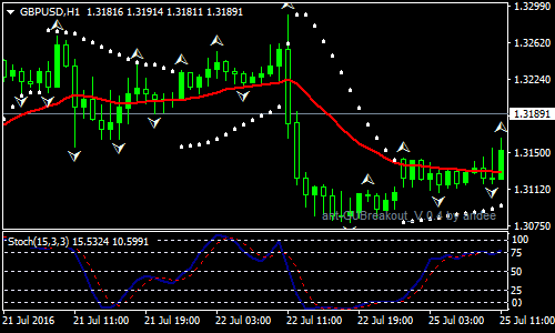 No Grail Forex Scalping Strategy
