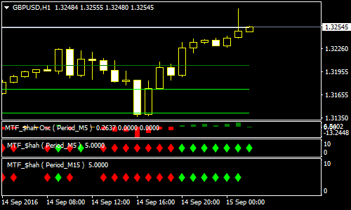price-action-with-i-targets-forex-scalping-strategy
