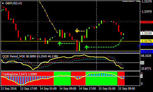 qqe-intraday-forex-scalping-strategy