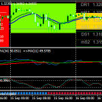 RSI At SFX MCL Forex Scalping Strategy