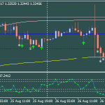 RSI Lido Forex Scalping-Strategie