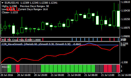 rsi-ma-cross-filtered-forex-scalping-strategy