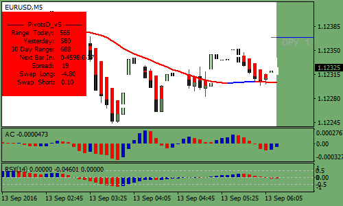 rsx-and-accelerator-indicator-forex-scalping-strategy