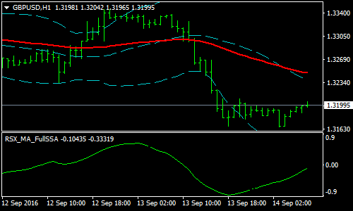 rsx-ma-full-ssa-forex-scalping-strategy
