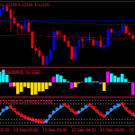 Retracement Finder Forex Scalping Strategy