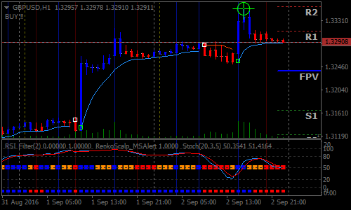 Scalping Strategia de Forex Grafic Renko