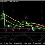 Sekar Strategie Scalping Forex