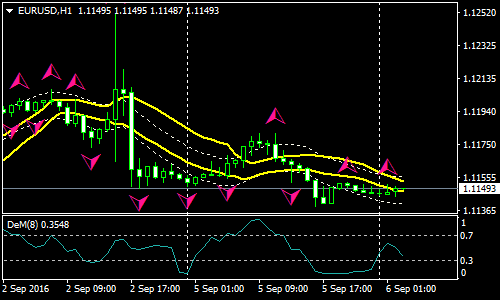 Sekar Forex Scalping Strategy