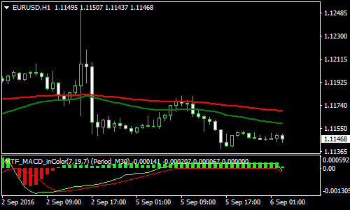 Simple 1 Minute Forex Scalping Strategy
