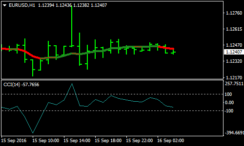 simple-cci-forex-scalping-strategy
