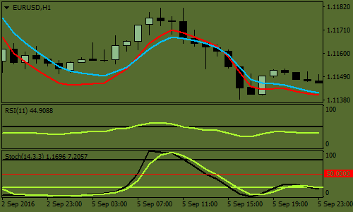 simple-ema-predictive-forex-scalping-strategy