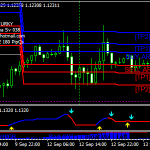 Simple Free Forex Scalping Strategy