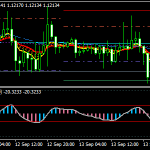 Simple RSX Forex Scalping Strategy