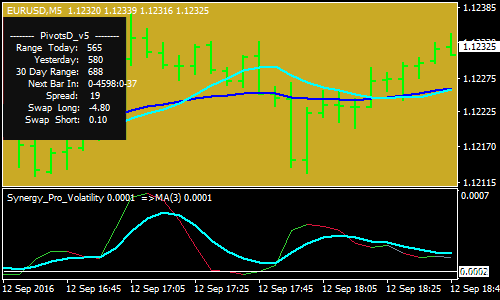 Simple Volatility Forex Scalping Strategy
