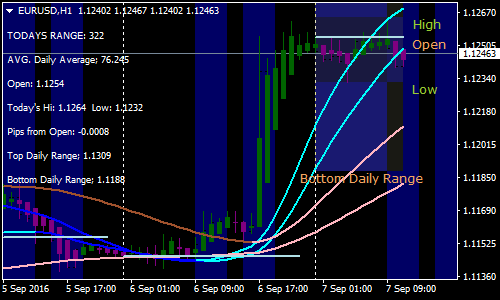 Helling Forex Scalping Strategy