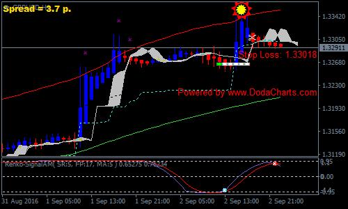 Solar Wind Joy Forex Renko Chart Strategy