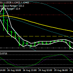 stocastice, Bollinger, LWMA Strategie Scalping Forex