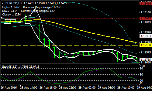 stochastic, Bollinger, LWMA Forex Scalping Strategy