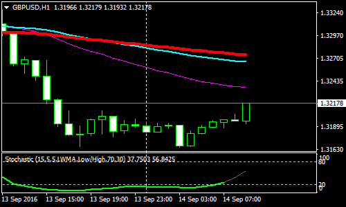 stochastic-with-3-moving-averages-forex-scalping-strategy