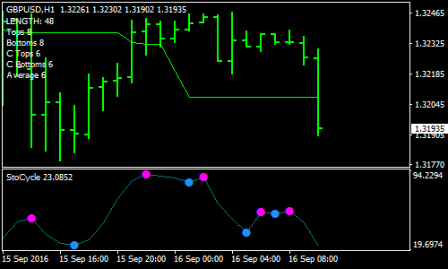 stocyle-forex-scalping-strategy