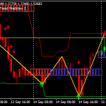 Strategia Super Channel segnale Forex Scalping